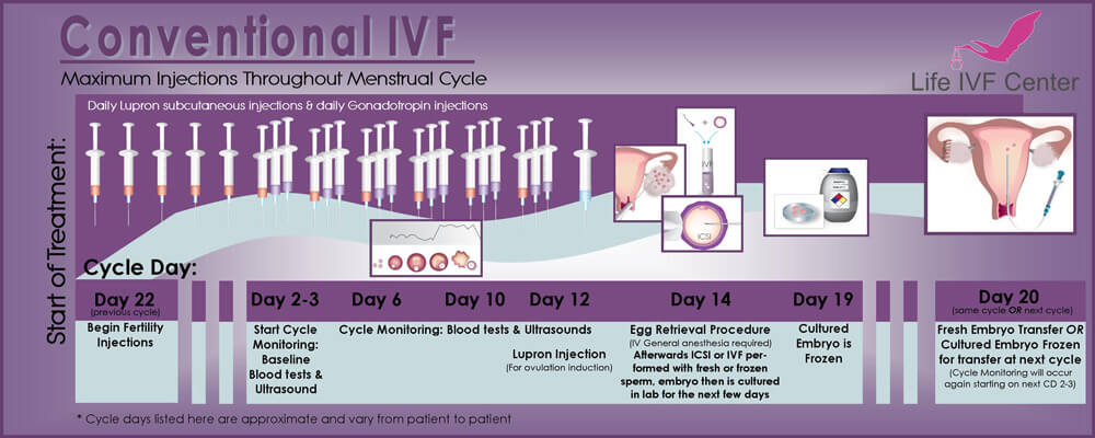 Conventional C-IVF